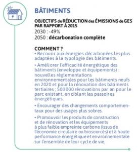 Objectifs de la stratégie nationale bas-carbone pour le secteur du bâtiment
