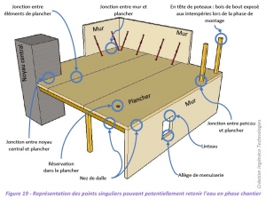 """Figure 19 du guide """"Construction bois et gestion de l'humidité en phase chantier"""""""