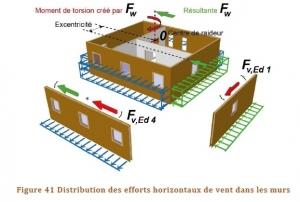 Schéma de distribution des efforts horizontaux de vent dans les murs à ossature bois et poutre en I